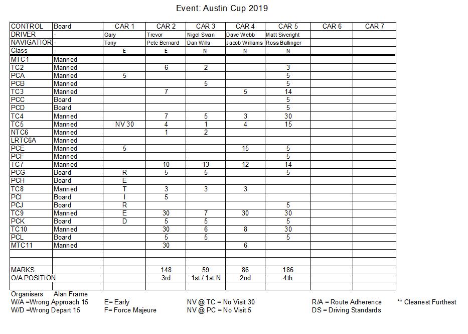 2019 Austin Cup
