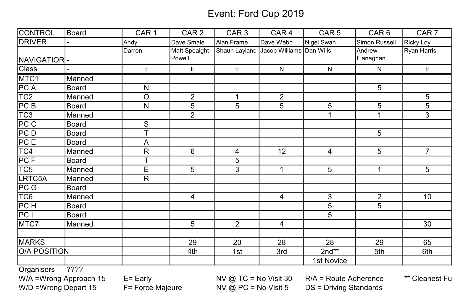 12 Car Ford Cup Results