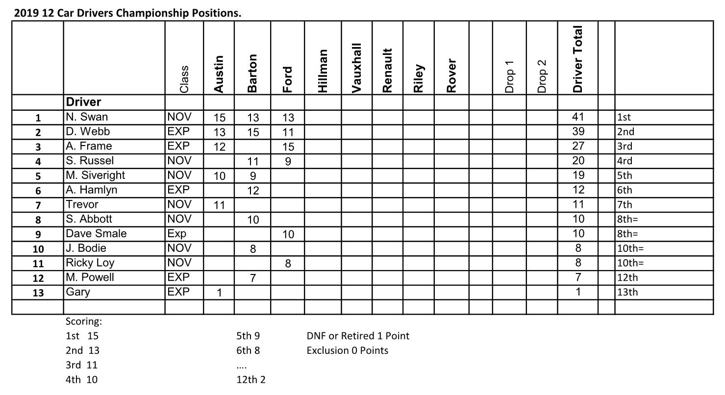 2019 12 Car Drivers Championship Table