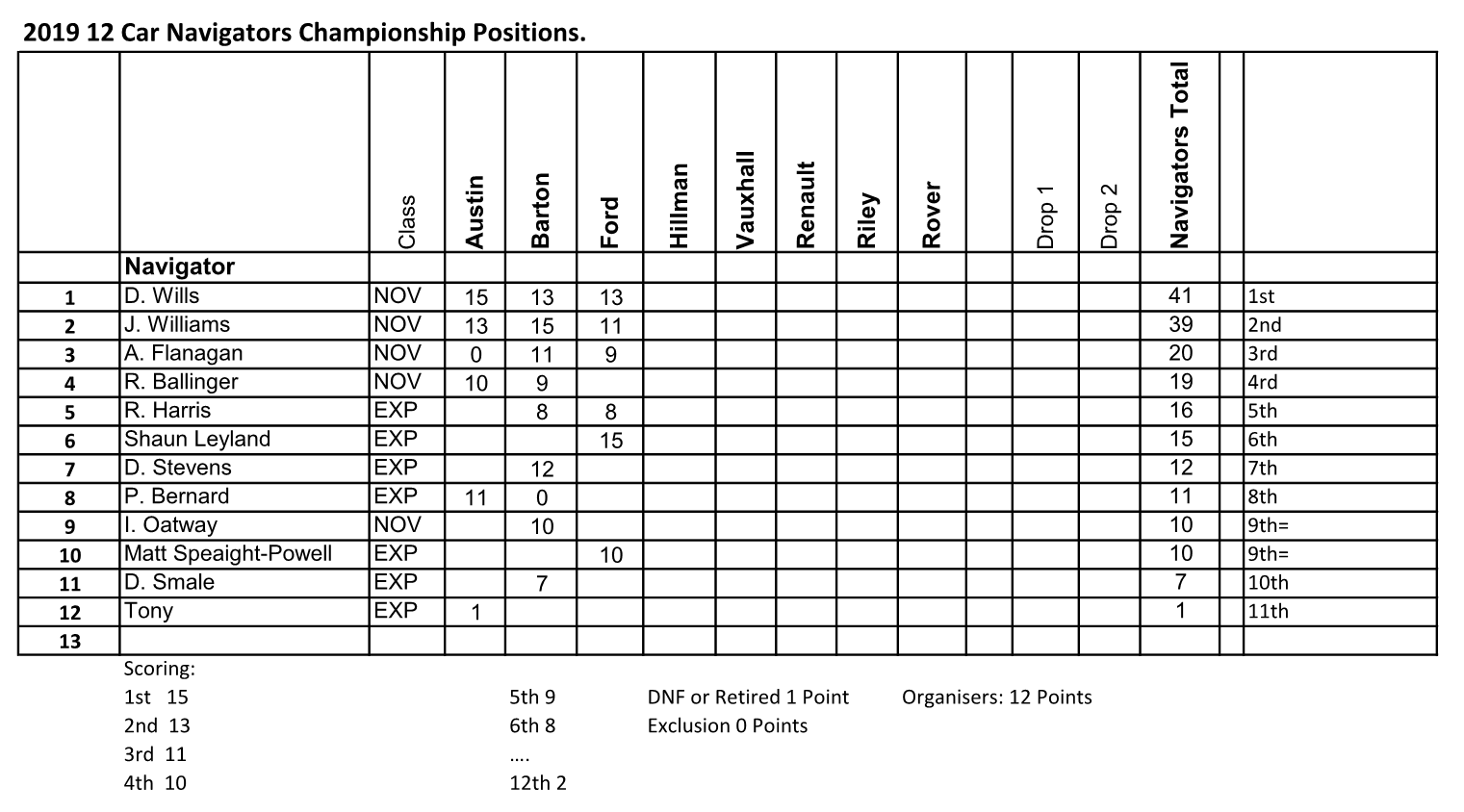 2019 12 Car Navigators Championship